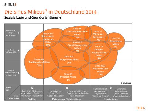 sinus-milieus_2014-1